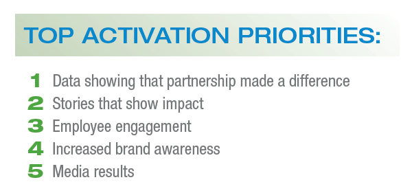 Top activation priorities