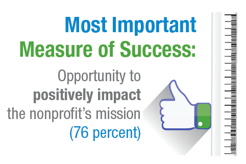 Most important measure of success